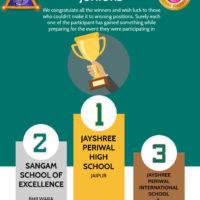 Sangam Fest – 2020 Juniors – Results