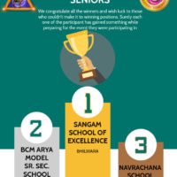Sangam Fest – 2020 Seniors – Results